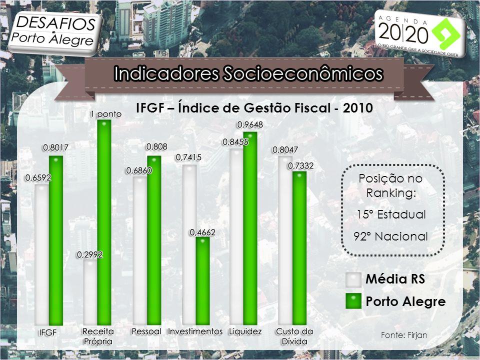 Fonte: Firjan IFGF – Índice de Gestão Fiscal - 2010 Posição no Ranking: 15º Estadual 92º Nacional Porto Alegre Média RS