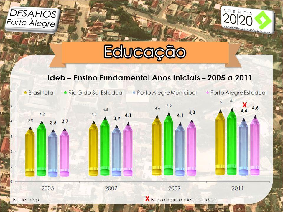 Ideb – Ensino Fundamental Anos Iniciais – 2005 a 2011 X X Não atingiu a meta do IdebFonte: Inep