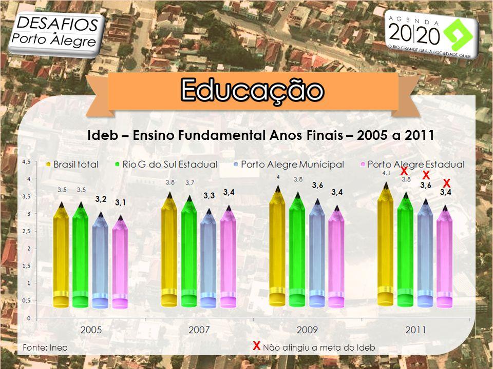 Ideb – Ensino Fundamental Anos Finais – 2005 a 2011 X X Não atingiu a meta do IdebFonte: Inep X X