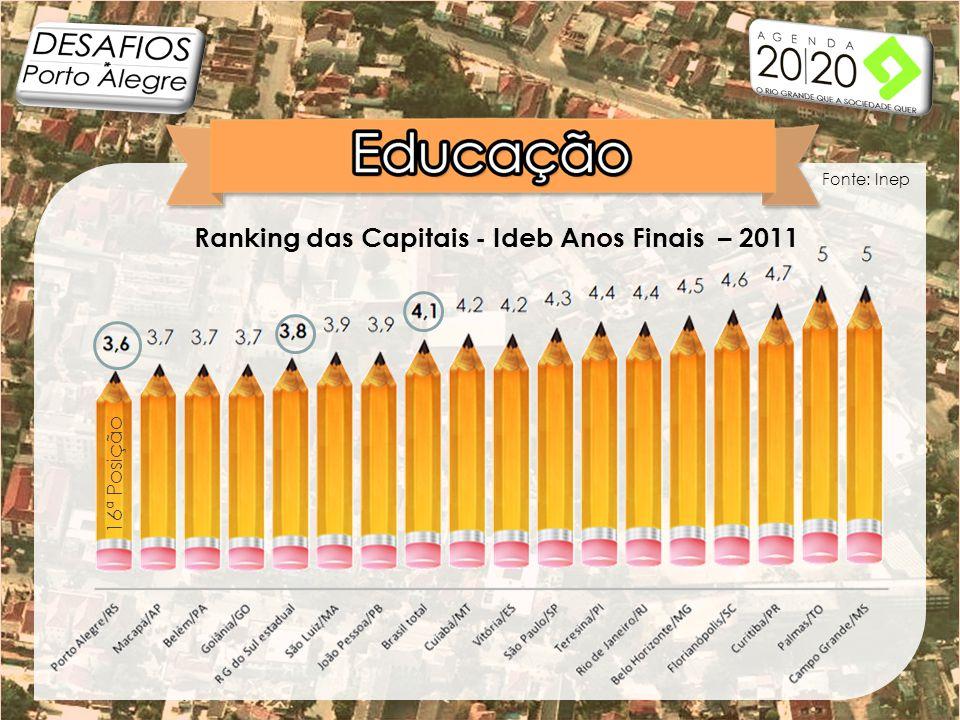 Ranking das Capitais - Ideb Anos Finais – 2011 Fonte: Inep 16ª Posição