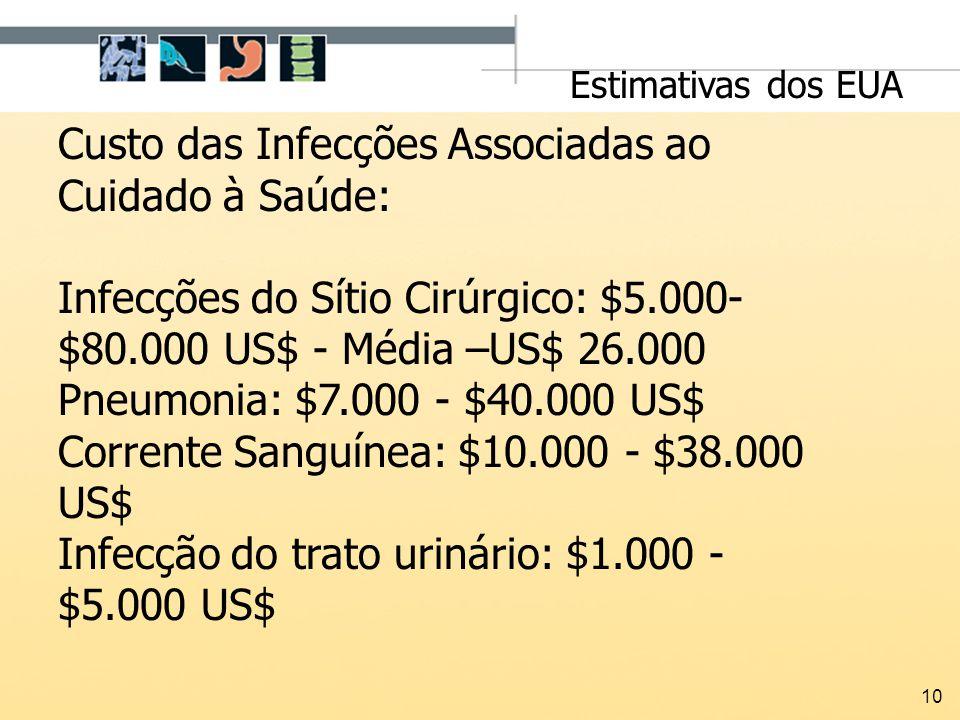 10 Custo das Infecções Associadas ao Cuidado à Saúde: Infecções do Sítio Cirúrgico: $5.000- $80.000 US$ - Média –US$ 26.000 Pneumonia: $7.000 - $40.00