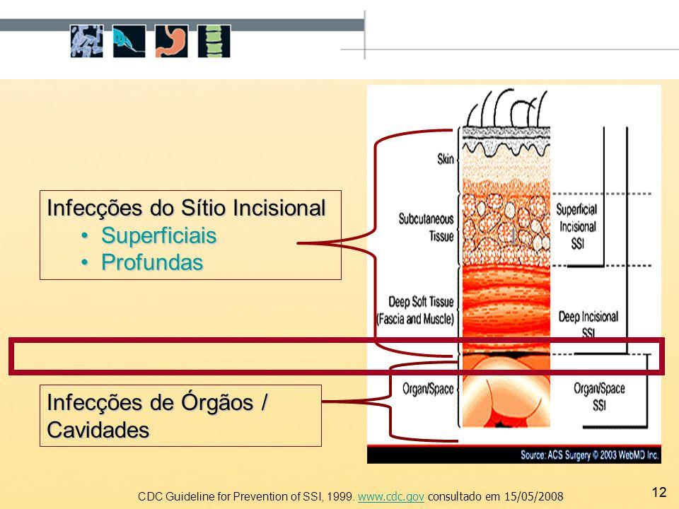 12 1 Infecções do Sítio Incisional Superficiais Superficiais Profundas Profundas Infecções de Órgãos / Cavidades CDC Guideline for Prevention of SSI,