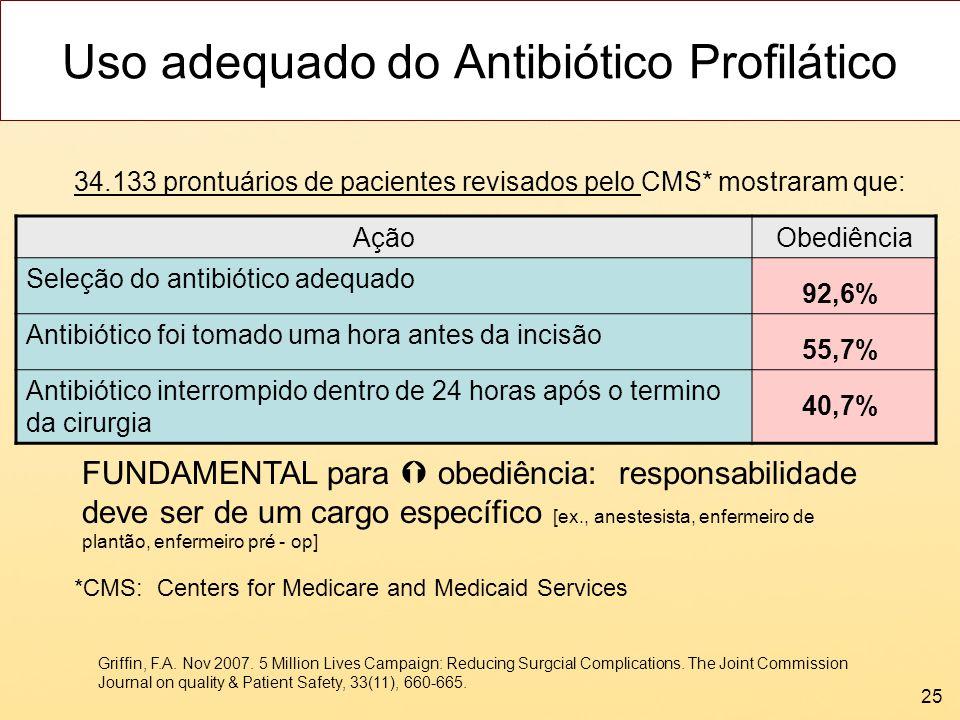 25 Uso adequado do Antibiótico Profilático 34.133 prontuários de pacientes revisados pelo CMS* mostraram que: Griffin, F.A. Nov 2007. 5 Million Lives