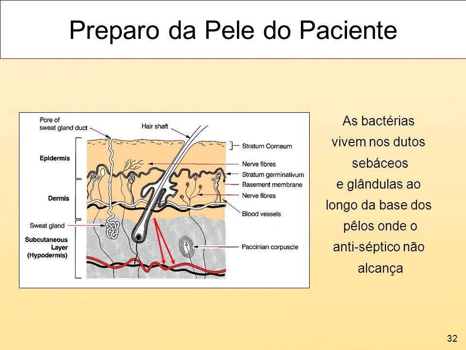32 Preparo da Pele do Paciente As bactérias vivem nos dutos sebáceos e glândulas ao longo da base dos pêlos onde o anti-séptico não alcança