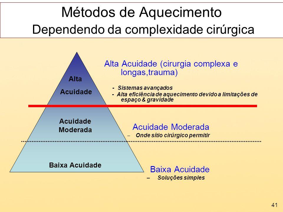 41 Métodos de Aquecimento Dependendo da complexidade cirúrgica Alta Acuidade (cirurgia complexa e longas,trauma) - Sistemas avançados - Alta eficiênci