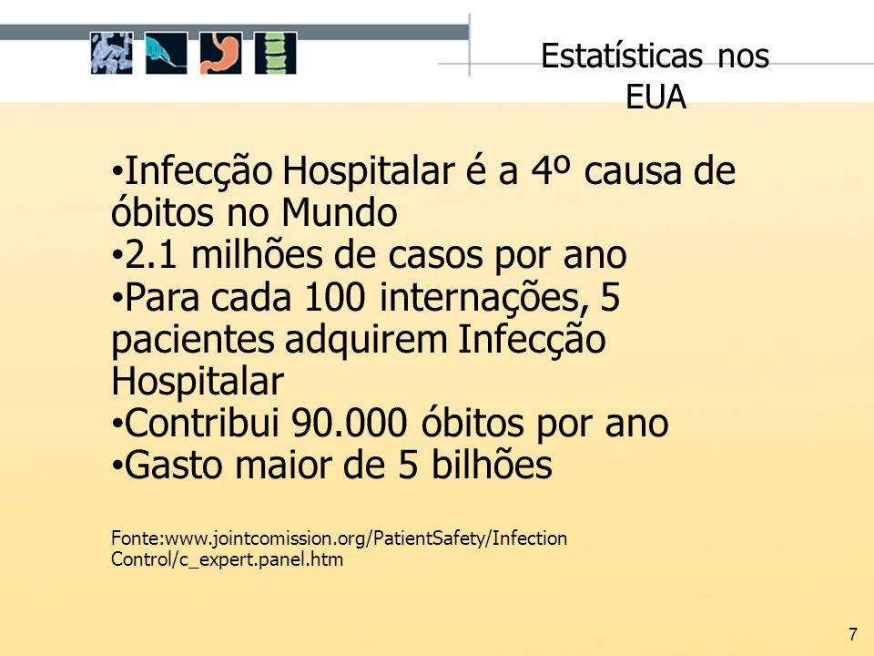 7 Infecção Hospitalar é a 4º causa de óbitos no Mundo 2.1 milhões de casos por ano Para cada 100 internações, 5 pacientes adquirem Infecção Hospitalar