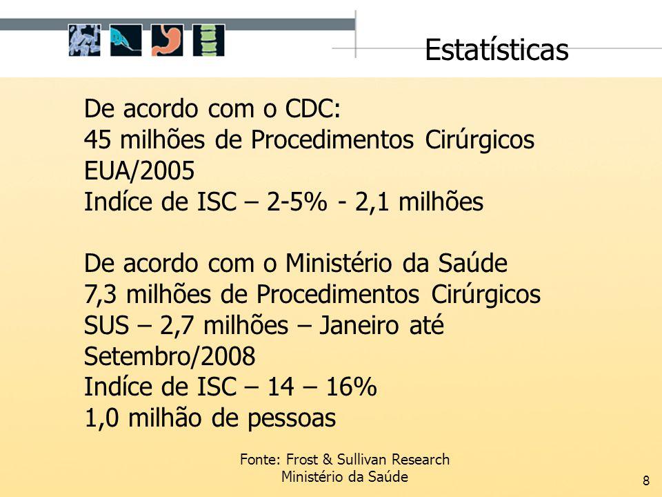 8 De acordo com o CDC: 45 milhões de Procedimentos Cirúrgicos EUA/2005 Indíce de ISC – 2-5% - 2,1 milhões De acordo com o Ministério da Saúde 7,3 milh