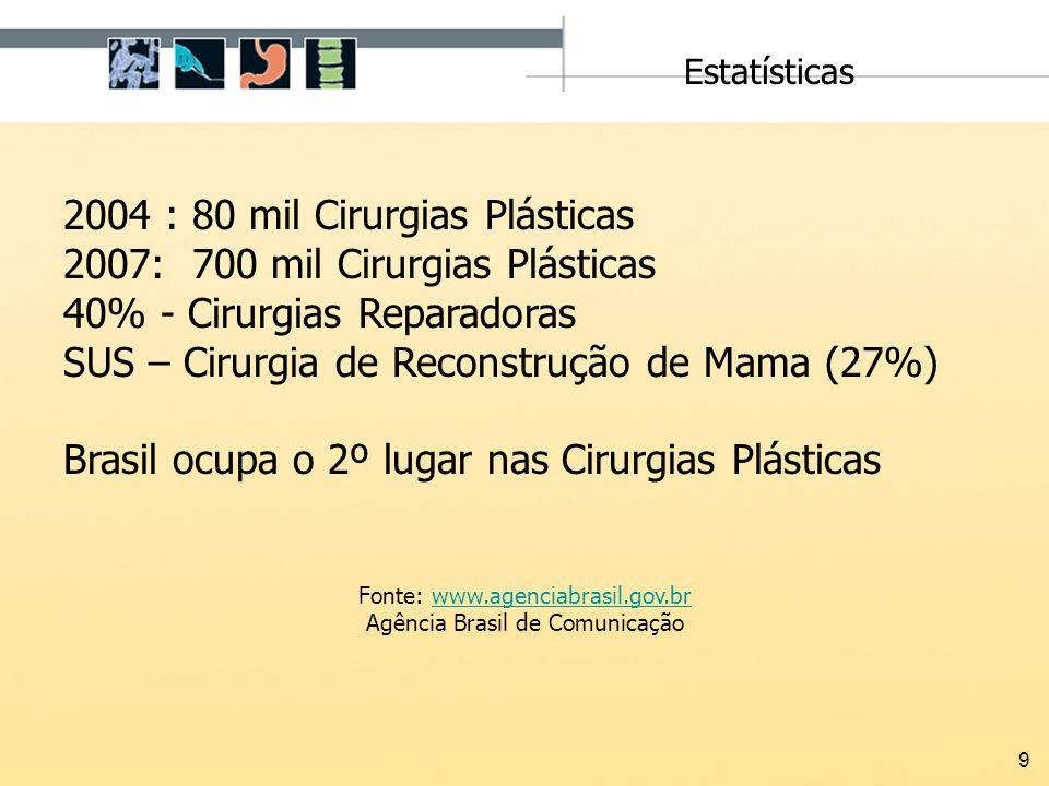 9 2004 : 80 mil Cirurgias Plásticas 2007: 700 mil Cirurgias Plásticas 40% - Cirurgias Reparadoras SUS – Cirurgia de Reconstrução de Mama (27%) Brasil