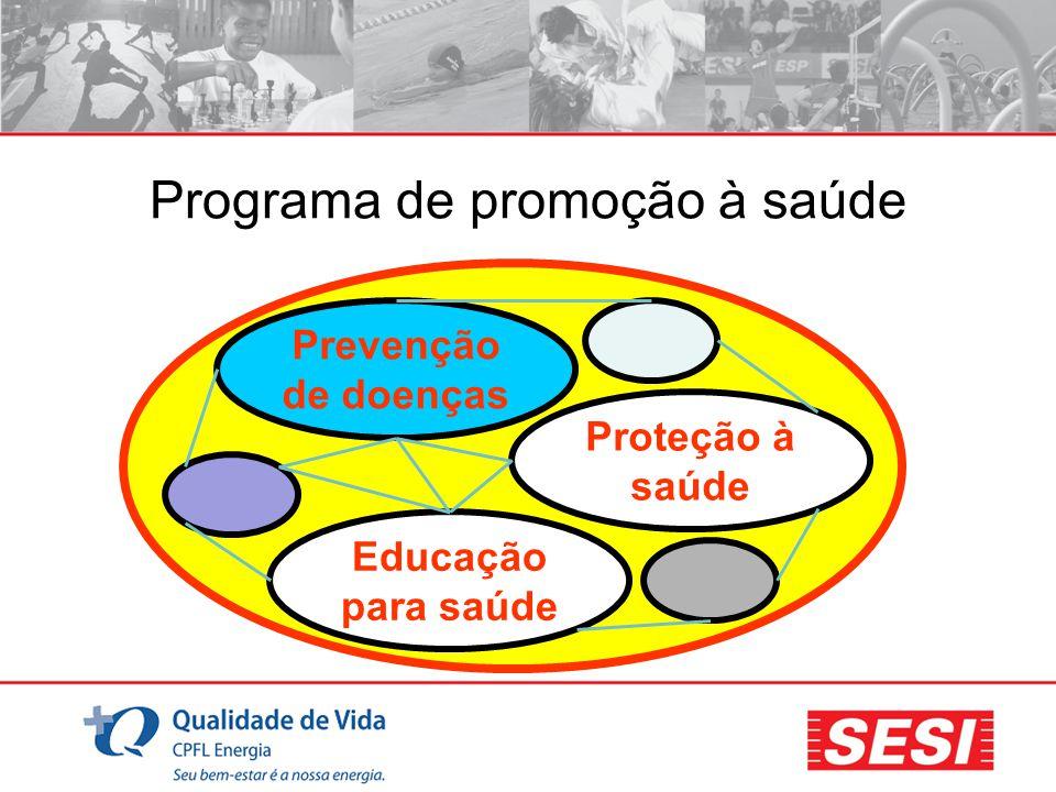 Programa de promoção à saúde Educação para saúde Proteção à saúde Prevenção de doenças