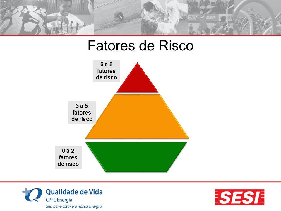 0 a 2 fatores de risco 3 a 5 fatores de risco 6 a 8 fatores de risco Fatores de Risco