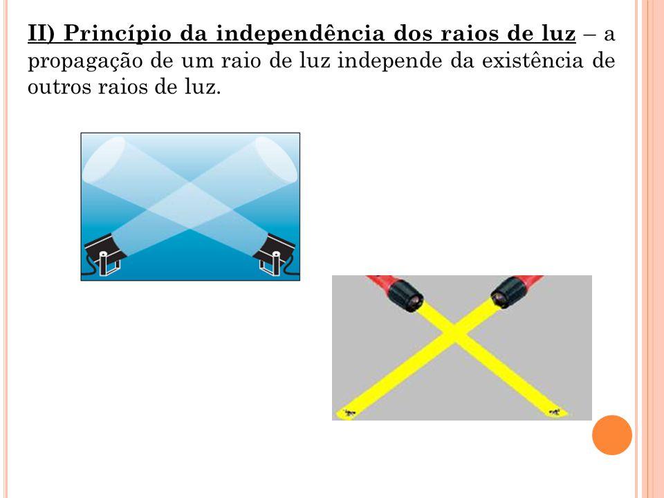 II) Princípio da independência dos raios de luz – a propagação de um raio de luz independe da existência de outros raios de luz.