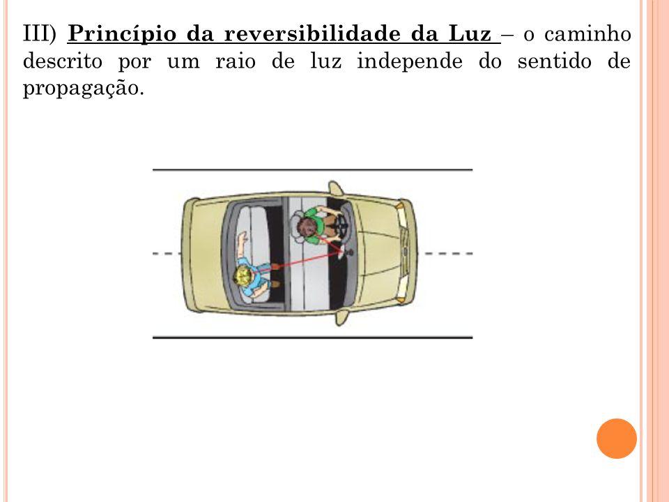 III) Princípio da reversibilidade da Luz – o caminho descrito por um raio de luz independe do sentido de propagação.
