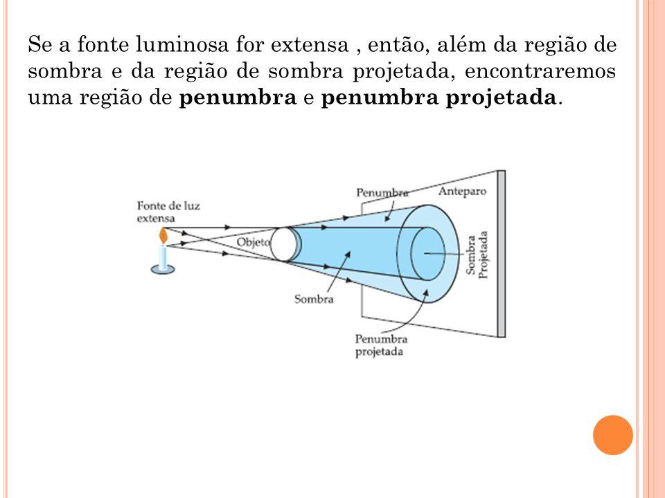 Se a fonte luminosa for extensa, então, além da região de sombra e da região de sombra projetada, encontraremos uma região de penumbra e penumbra projetada.