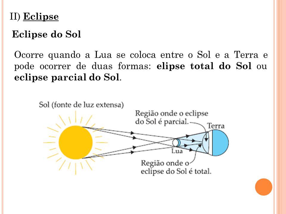 II) Eclipse Eclipse do Sol Ocorre quando a Lua se coloca entre o Sol e a Terra e pode ocorrer de duas formas: elipse total do Sol ou eclipse parcial do Sol.