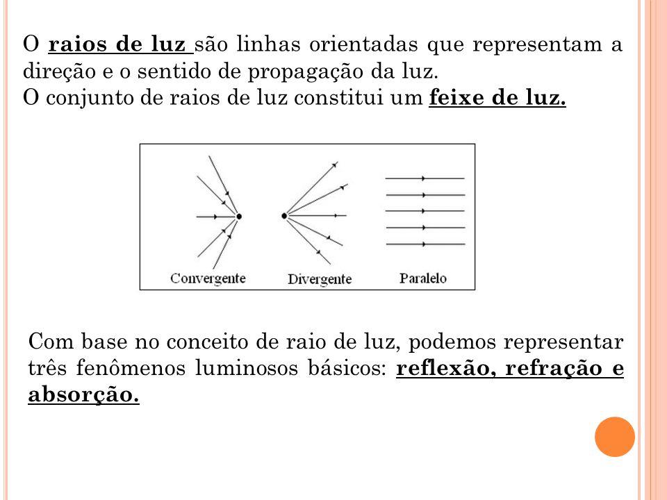O raios de luz são linhas orientadas que representam a direção e o sentido de propagação da luz.