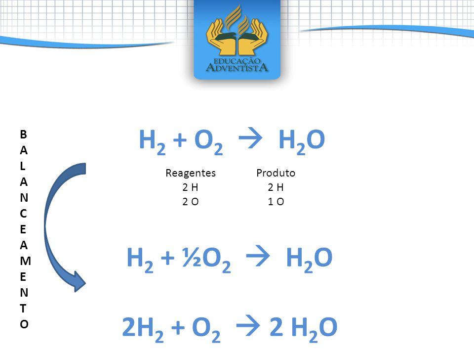 H 2 + O 2 H 2 O Reagentes 2 H 2 O Produto 2 H 1 O H 2 + ½O 2 H 2 O 2H 2 + O 2 2 H 2 O BALANCEAMENTOBALANCEAMENTO
