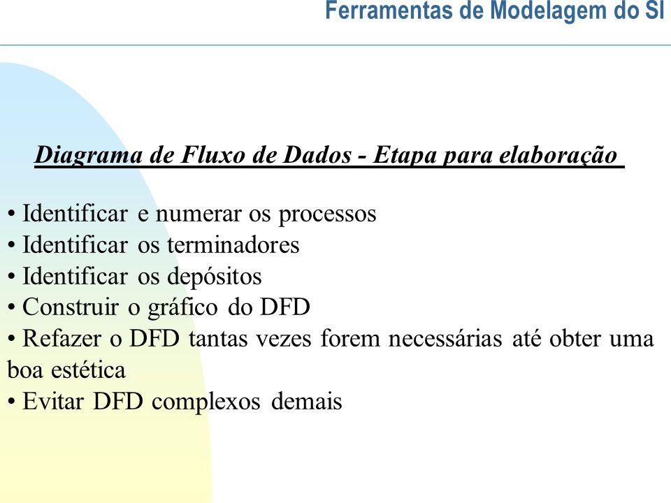 Diagrama de Fluxo de Dados - Etapa para elaboração Identificar e numerar os processos Identificar os terminadores Identificar os depósitos Construir o gráfico do DFD Refazer o DFD tantas vezes forem necessárias até obter uma boa estética Evitar DFD complexos demais Ferramentas de Modelagem do SI