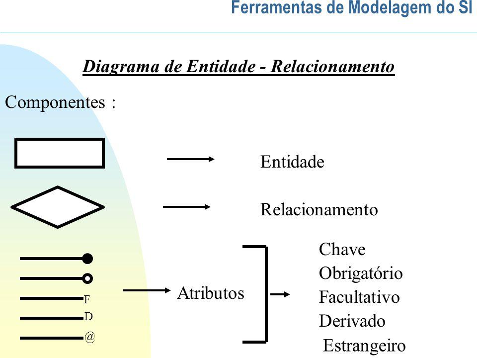 Ferramentas de Modelagem do SI Diagrama de Entidade - Relacionamento Componentes : F D @ Entidade Relacionamento Atributos Chave Facultativo Obrigatório Derivado Estrangeiro