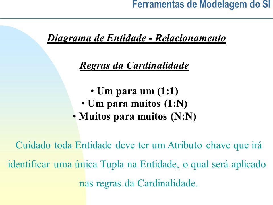 Ferramentas de Modelagem do SI Diagrama de Entidade - Relacionamento Regras da Cardinalidade Um para um (1:1) Um para muitos (1:N) Muitos para muitos (N:N) Cuidado toda Entidade deve ter um Atributo chave que irá identificar uma única Tupla na Entidade, o qual será aplicado nas regras da Cardinalidade.