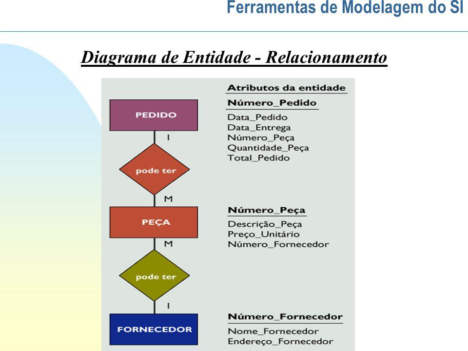 Ferramentas de Modelagem do SI Diagrama de Entidade - Relacionamento