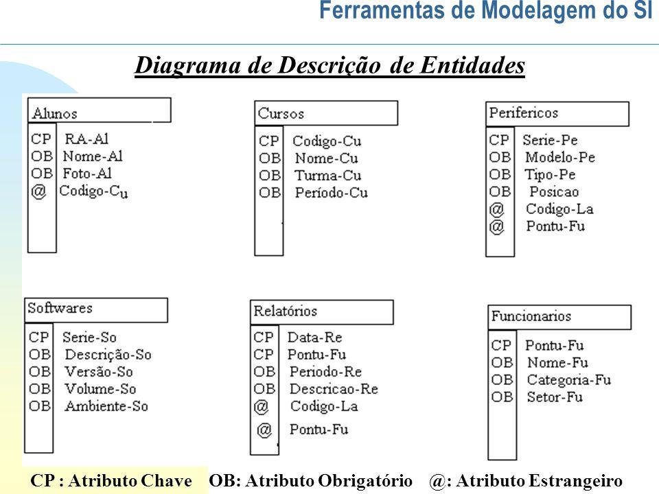 Ferramentas de Modelagem do SI Diagrama de Descrição de Entidades CP : Atributo Chave OB: Atributo Obrigatório @: Atributo Estrangeiro