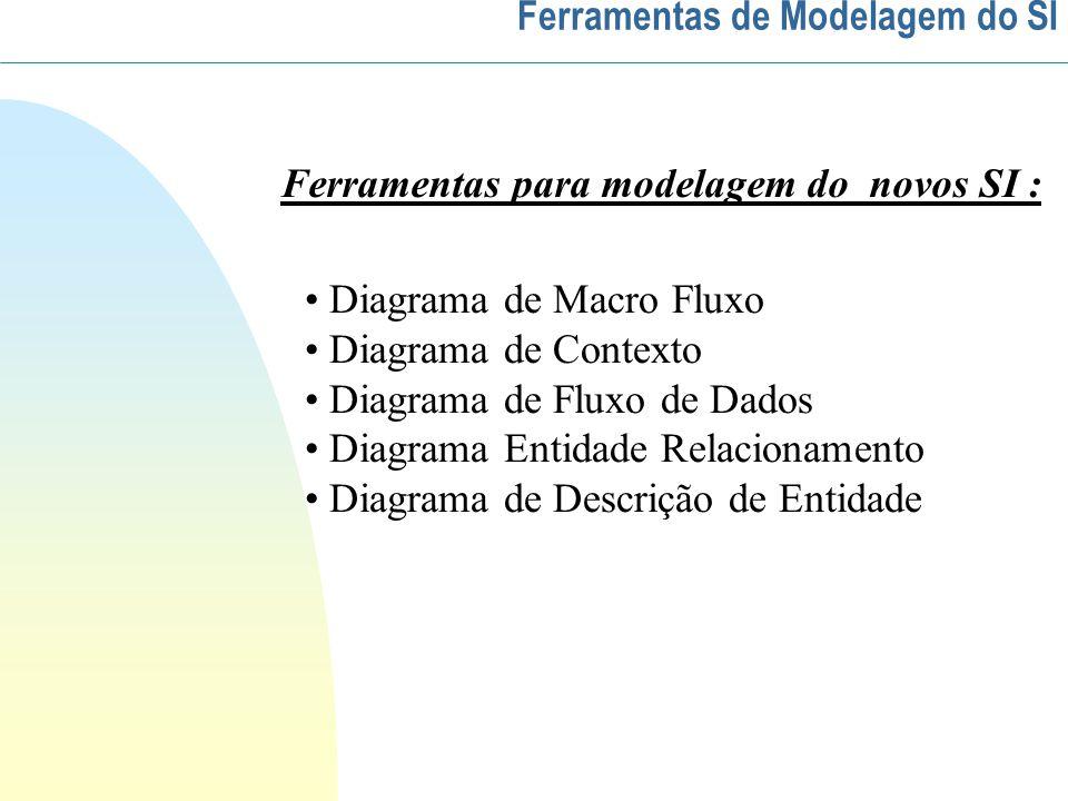 Diagrama de Macro Fluxo Diagrama de Contexto Diagrama de Fluxo de Dados Diagrama Entidade Relacionamento Diagrama de Descrição de Entidade Ferramentas para modelagem do novos SI : Ferramentas de Modelagem do SI