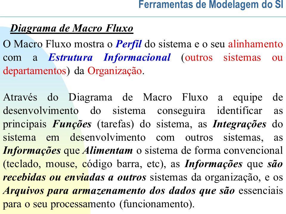 O Macro Fluxo mostra o Perfil do sistema e o seu alinhamento com a Estrutura Informacional (outros sistemas ou departamentos) da Organização.