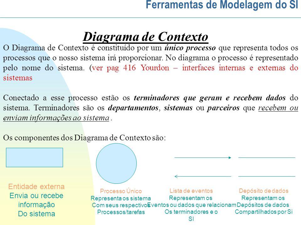 Diagrama de Contexto O Diagrama de Contexto é constituído por um único processo que representa todos os processos que o nosso sistema irá proporcionar.