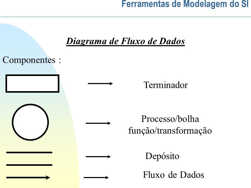 Diagrama de Fluxo de Dados Componentes : Terminador Processo/bolha função/transformação Depósito Fluxo de Dados Ferramentas de Modelagem do SI
