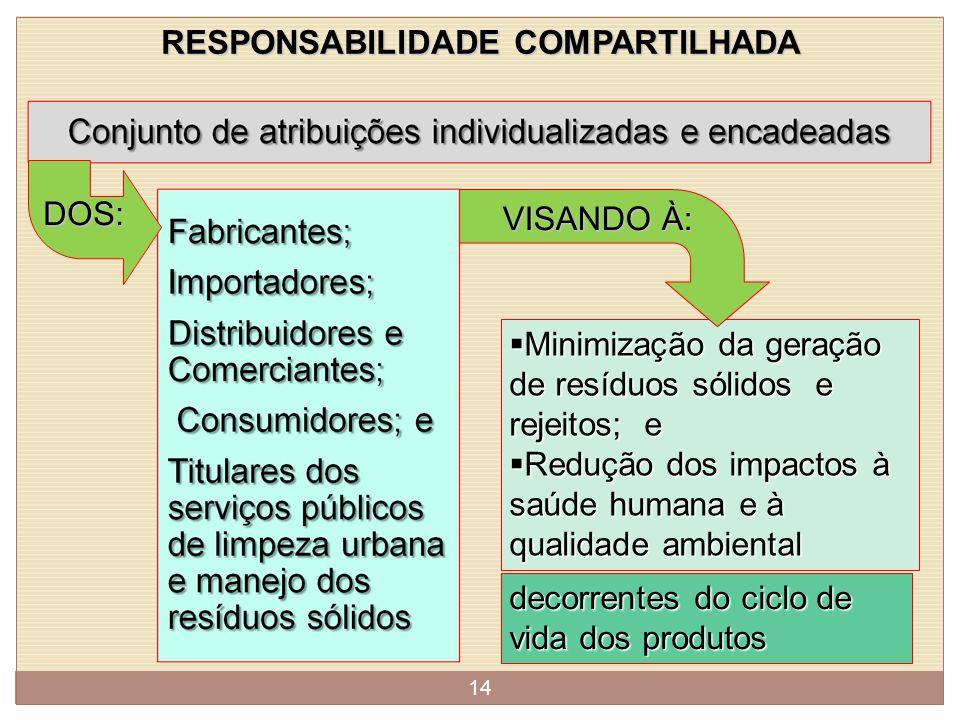 LOGÍSTICA REVERSA: UMA MUDANÇA CULTURAL E ABRANGENTE EM GESTÃO DE RESÍDUOS SÓLIDOS Logística Reversa Responsabilidade Compartilhada Acordos Setoriais 13