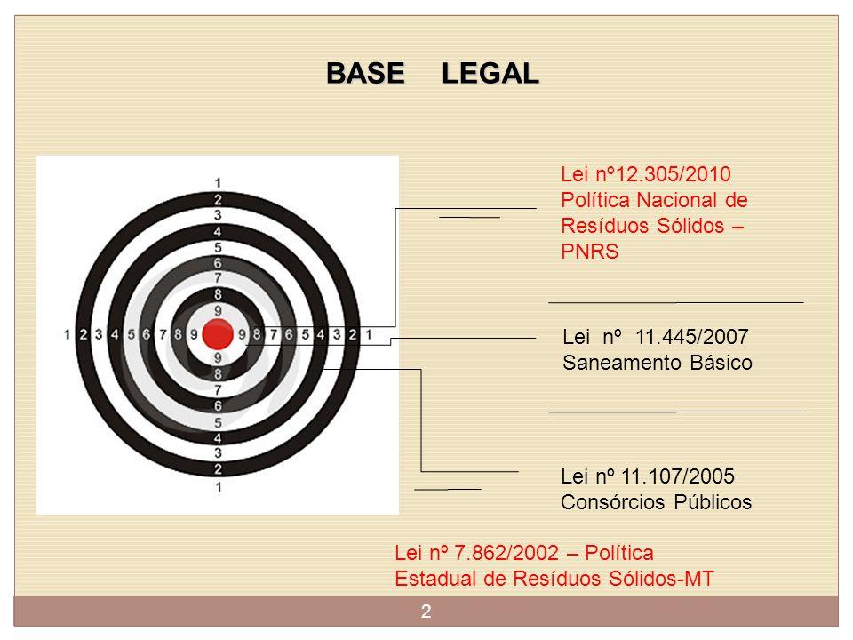 BASE LEGAL Lei nº12.305/2010 Política Nacional de Resíduos Sólidos – PNRS Lei nº 11.445/2007 Saneamento Básico Lei nº 11.107/2005 Consórcios Públicos 2 Lei nº 7.862/2002 – Política Estadual de Resíduos Sólidos-MT