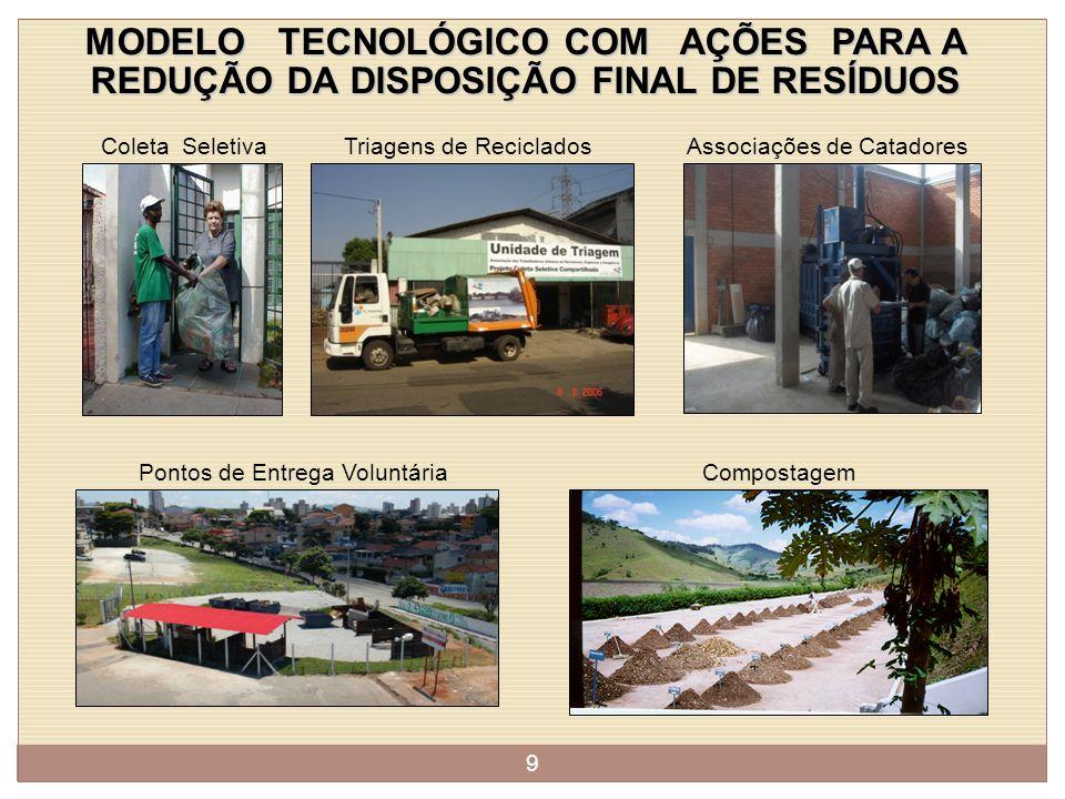 RESÍDUOS SÓLIDOS: UM PROBLEMA DE CARÁTER SOCIAL, AMBIENTAL E ECONÔMICO 8