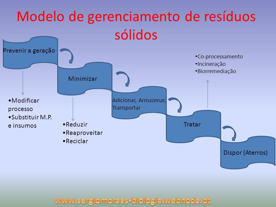 Modelo de gerenciamento de resíduos sólidos Tratar Minimizar Adicionar, Armazenar, Transportar Prevenir a geração Dispor (Aterros) Modificar processo