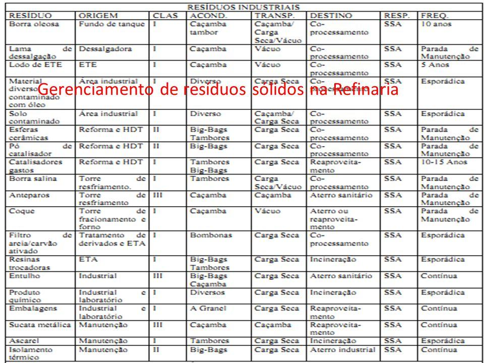 Gerenciamento de resíduos sólidos na Refinaria