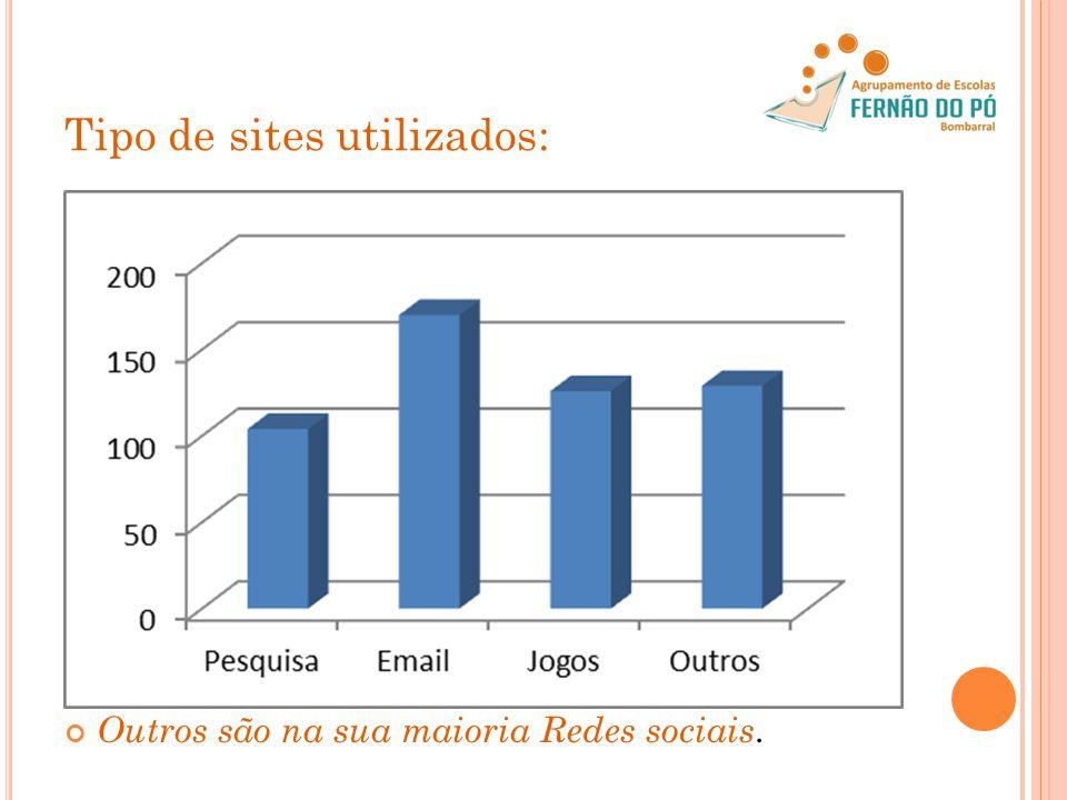 Tipo de sites utilizados: Outros são na sua maioria Redes sociais.