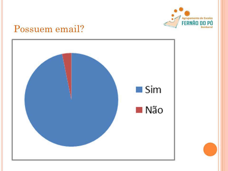 Possuem email?