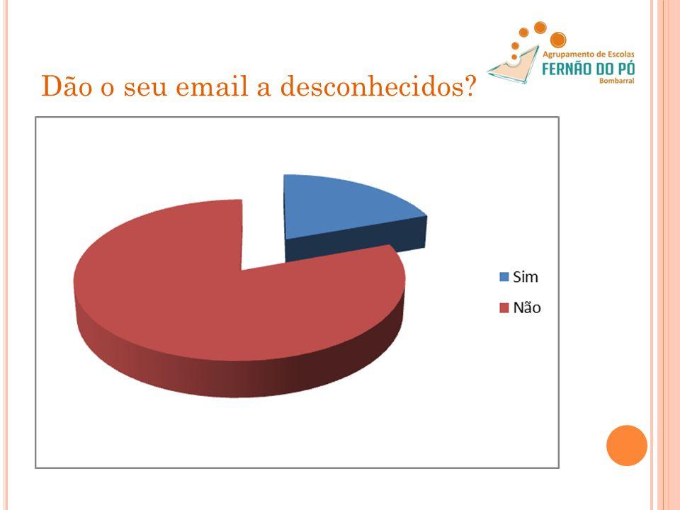 Dão o seu email a desconhecidos?