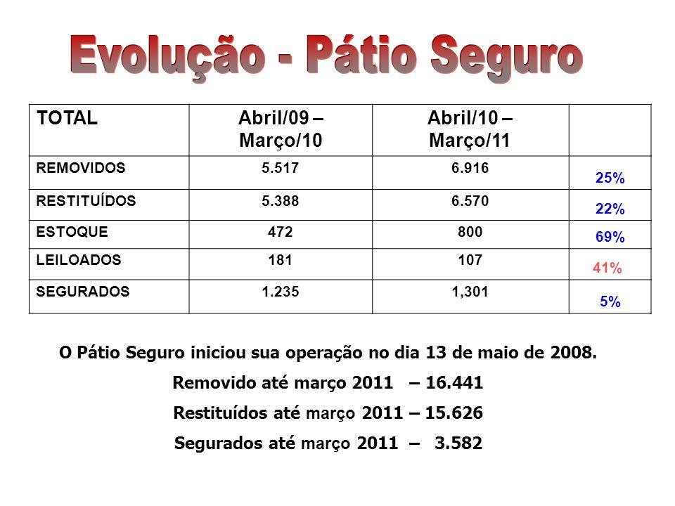 O Pátio Seguro iniciou sua operação no dia 13 de maio de 2008. Removido até março 2011 – 16.441 Restituídos até março 2011 – 15.626 Segurados até març