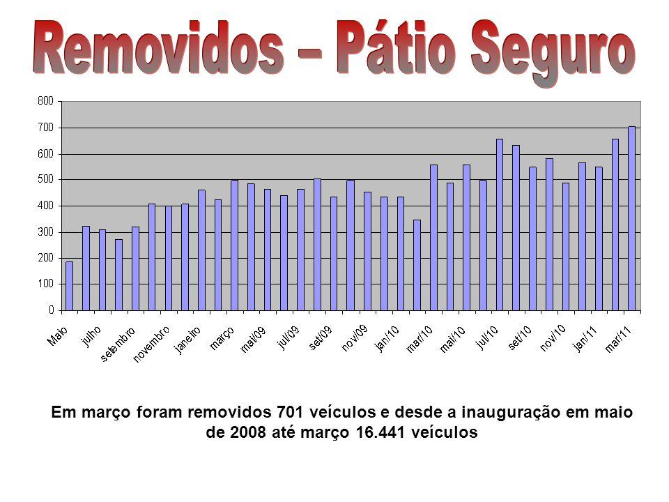 Em março foram removidos 701 veículos e desde a inauguração em maio de 2008 até março 16.441 veículos