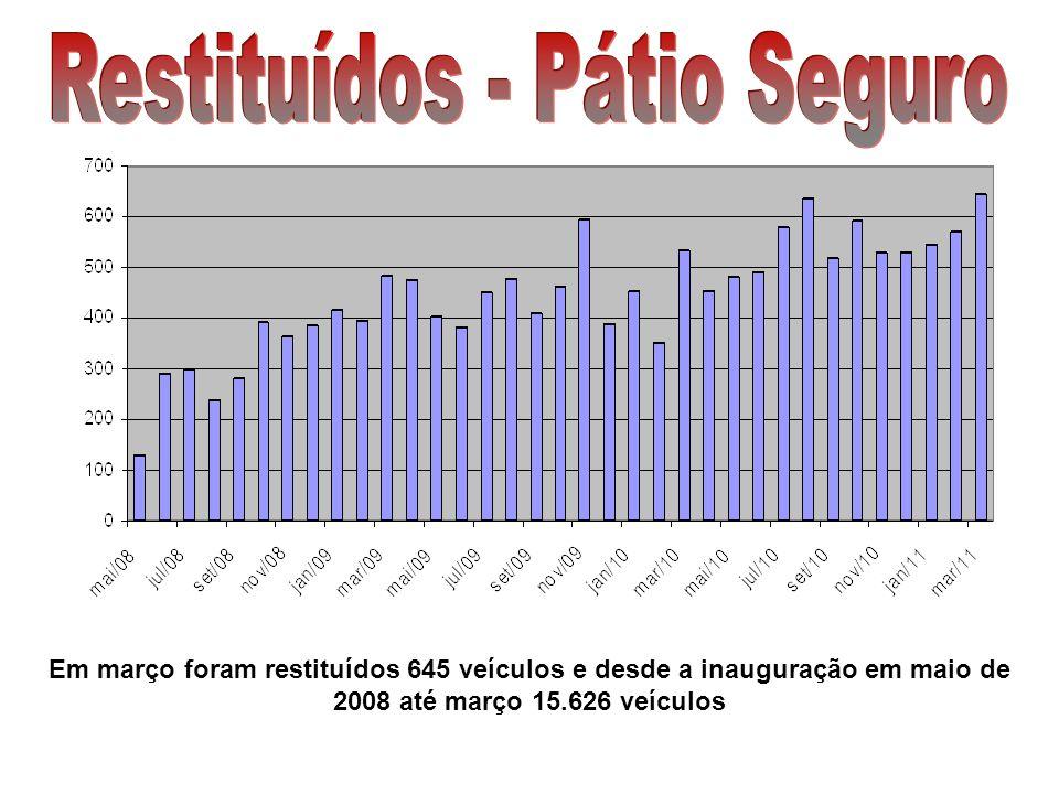 Em março foram restituídos 645 veículos e desde a inauguração em maio de 2008 até março 15.626 veículos