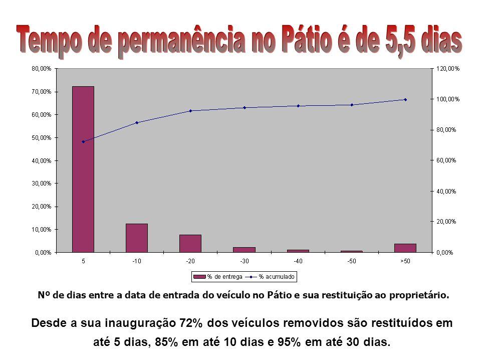 Nº de dias entre a data de entrada do veículo no Pátio e sua restituição ao proprietário. Desde a sua inauguração 72% dos veículos removidos são resti