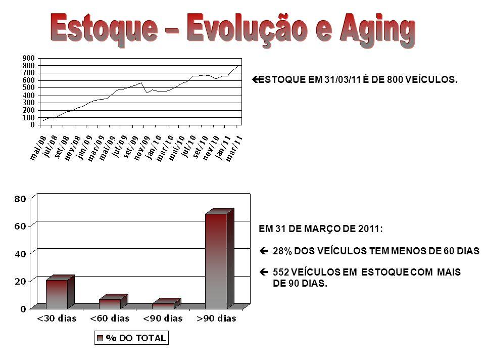 ESTOQUE EM 31/03/11 É DE 800 VEÍCULOS. EM 31 DE MARÇO DE 2011: 28% DOS VEÍCULOS TEM MENOS DE 60 DIAS 552 VEÍCULOS EM ESTOQUE COM MAIS DE 90 DIAS.