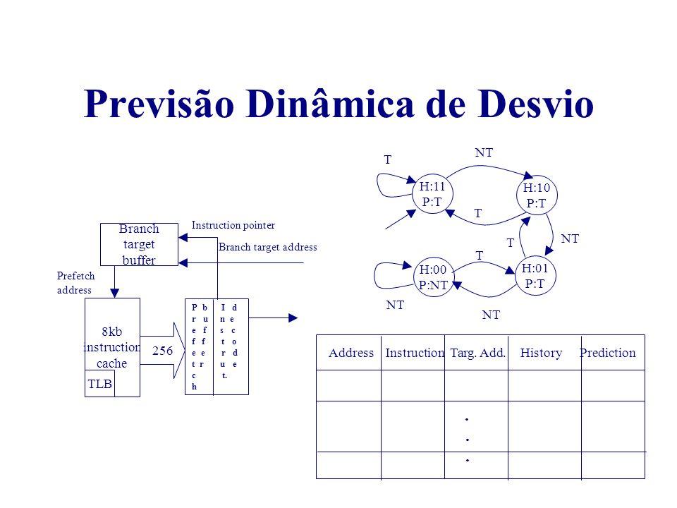 Previsão Dinâmica de Desvio 8kb instruction cache TLB Branch target buffer P b I d r u n e e f s c f f t o e e r d t r u e c t. h 256 Instruction poin