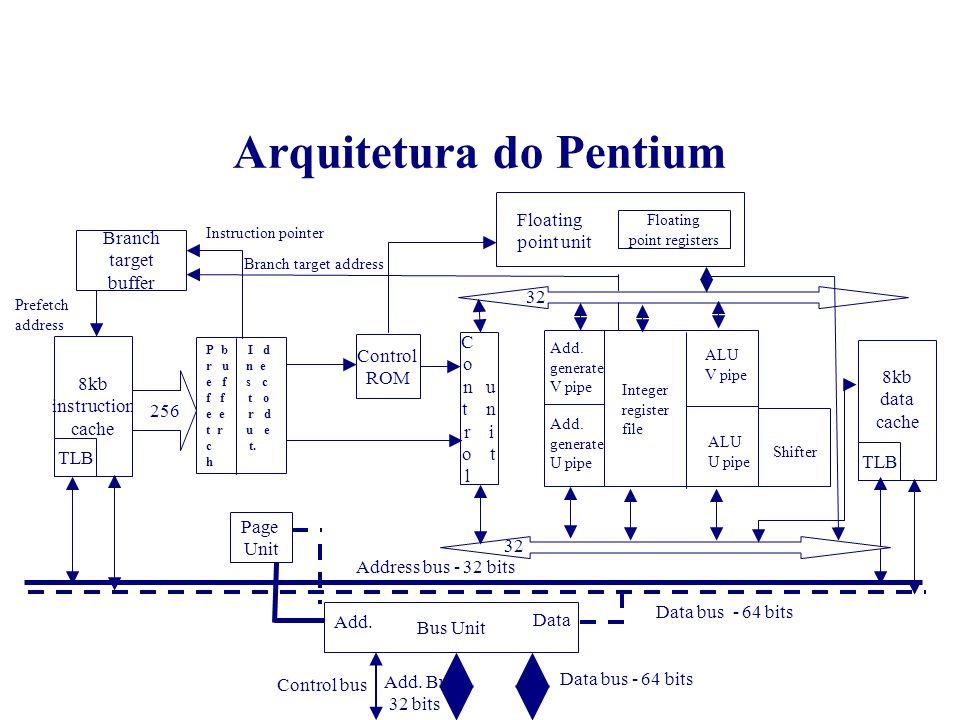 Arquitetura do Pentium Dois pipelines de 5 estágios: U e V –Estágios PF - prefetch D1 - instruction decode D2 - address generate EX - execute, cache, ALU access WB - writeback