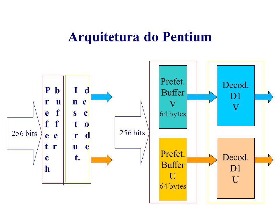 Arquitetura do Pentium 256 bits P b I d r u n e e f s c f f t o e e r d t r u e c t. h Prefet. Buffer V 64 bytes Prefet. Buffer U 64 bytes 256 bits De