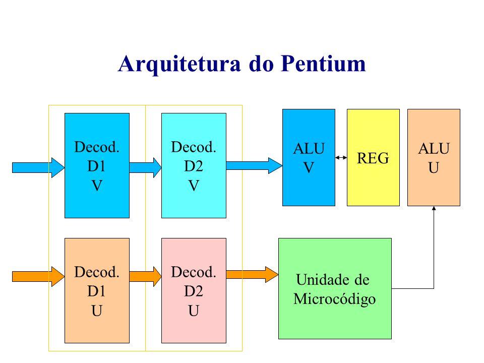 Coerência de Cache em Sistemas Multiprocessadores Barramento I cache I cache I cache I cache D cache D cache D cache D cache X=7 X=30 X=10 P1 P2 p3 p4