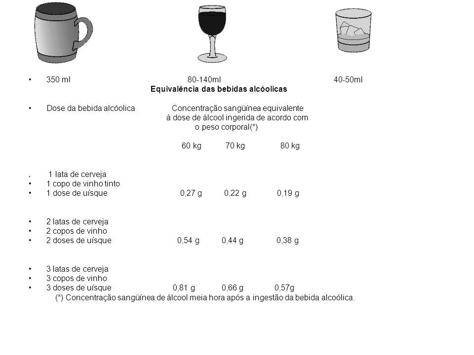 350 ml 80-140ml 40-50ml Equivalência das bebidas alcóolicas Dose da bebida alcóolica Concentração sangüínea equivalente à dose de álcool ingerida de a