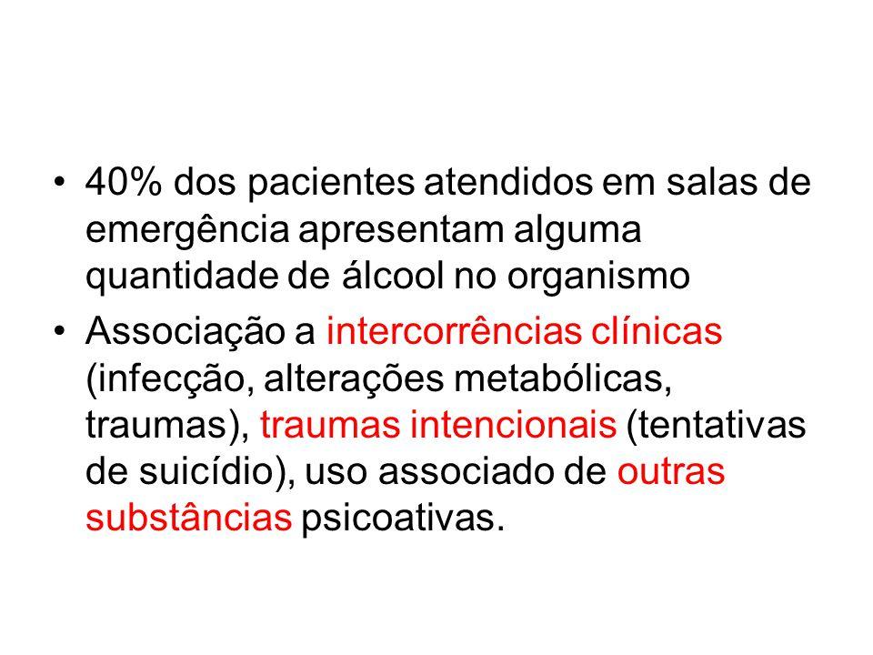 40% dos pacientes atendidos em salas de emergência apresentam alguma quantidade de álcool no organismo Associação a intercorrências clínicas (infecção