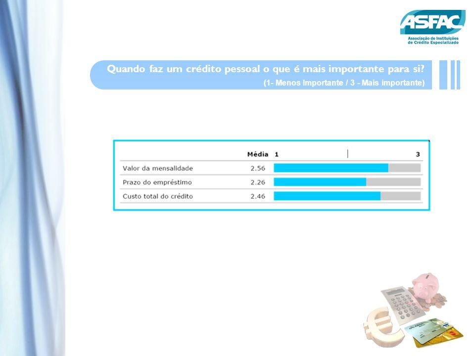 Quando faz um crédito pessoal o que é mais importante para si? (1- Menos Importante / 3 - Mais importante)