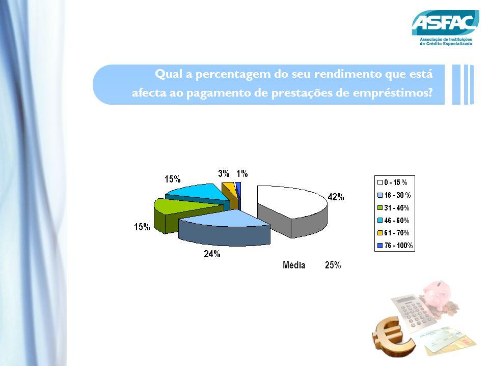 Média25% Qual a percentagem do seu rendimento que está afecta ao pagamento de prestações de empréstimos